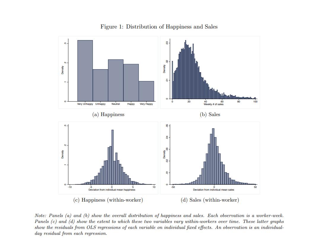 Grafico happiness productivity